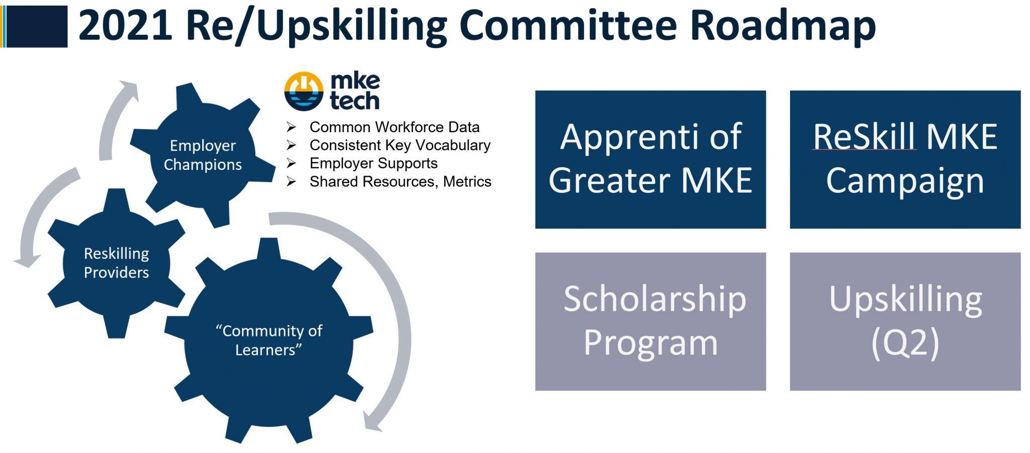 2021 Reskilling Roadmap highlighting committee programs