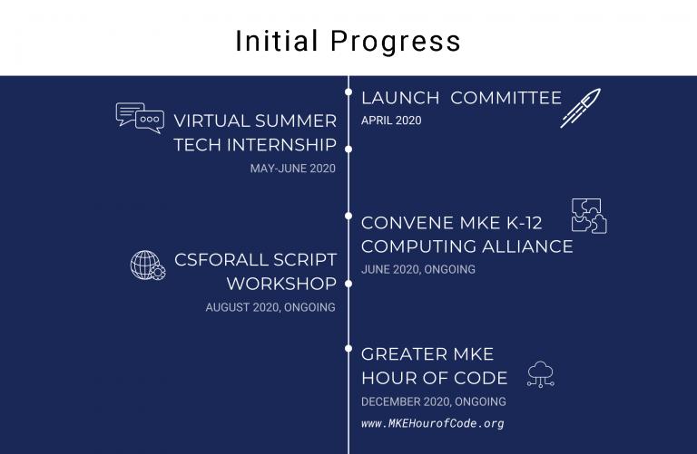 Timeline graphic of K-20 committee progress