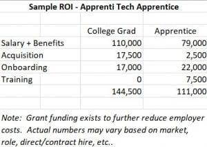 Sample ROI of an Apprenti Tech Apprenticeship