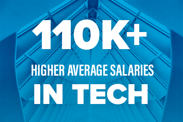 110K+ Higher average salaries in tech