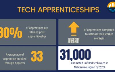 New Software Analyst/Developer Apprentice Openings in Milwaukee