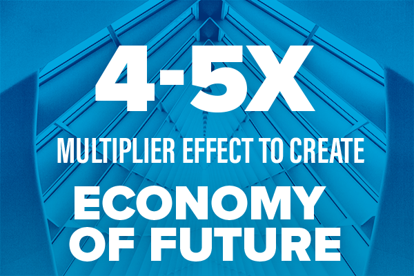 4-5x multiplier effect to create economy of the future
